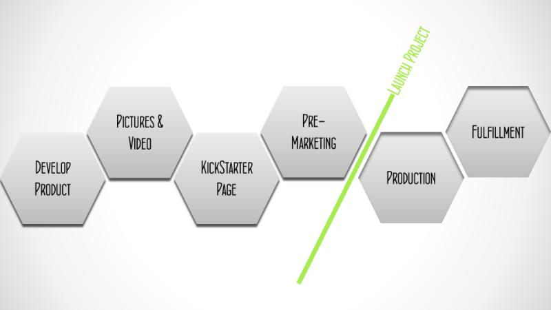 KickStarter Process